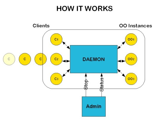Open Office Server Daemon